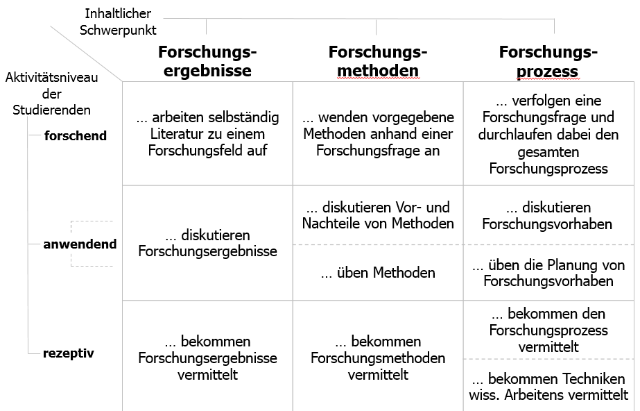 Klassifizierungsmatrix; Ruess, Gess, Deike